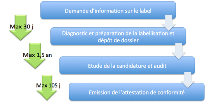 fg2a-labellisation