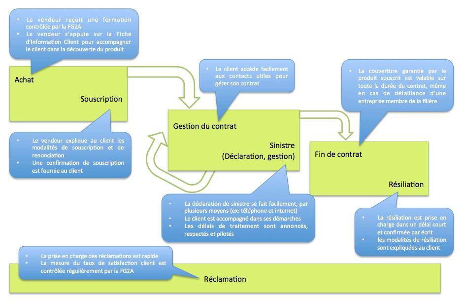 fg2a-pratiques-gestion-qualite